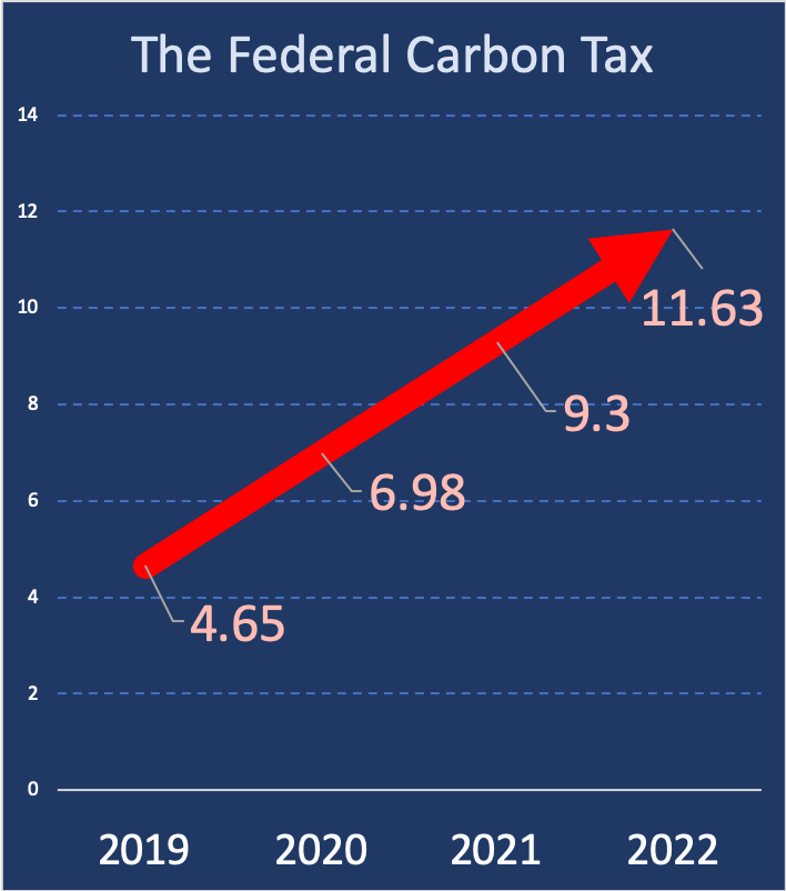 A bar chart showing the Federal Carbon Tax rates over time using an arrow similar to the sticker.