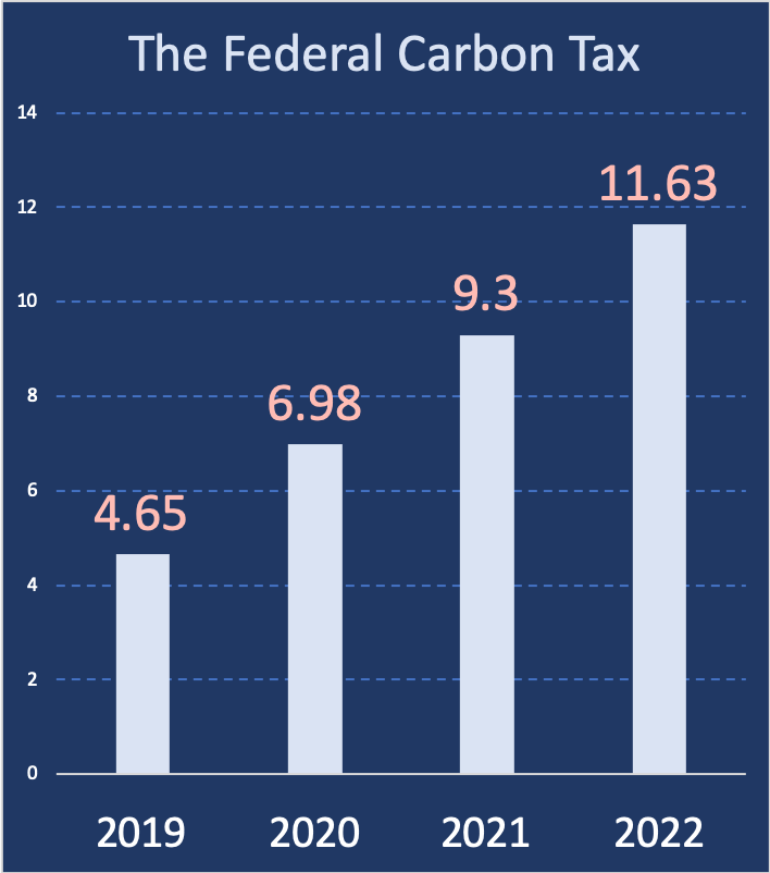 A bar chart showing the Federal Carbon Tax rates over time.
